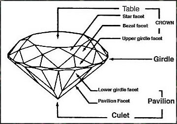 facets and cuts of diamonds