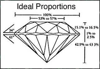 ideal diamond proportions